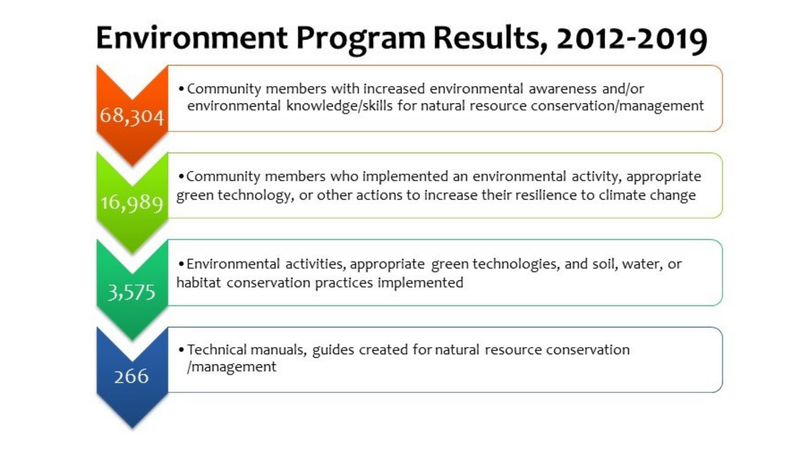 PCM Environment Program Results from 2012 to 2019