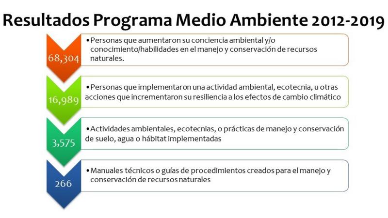 Resultados PCM ENV 2012-2019