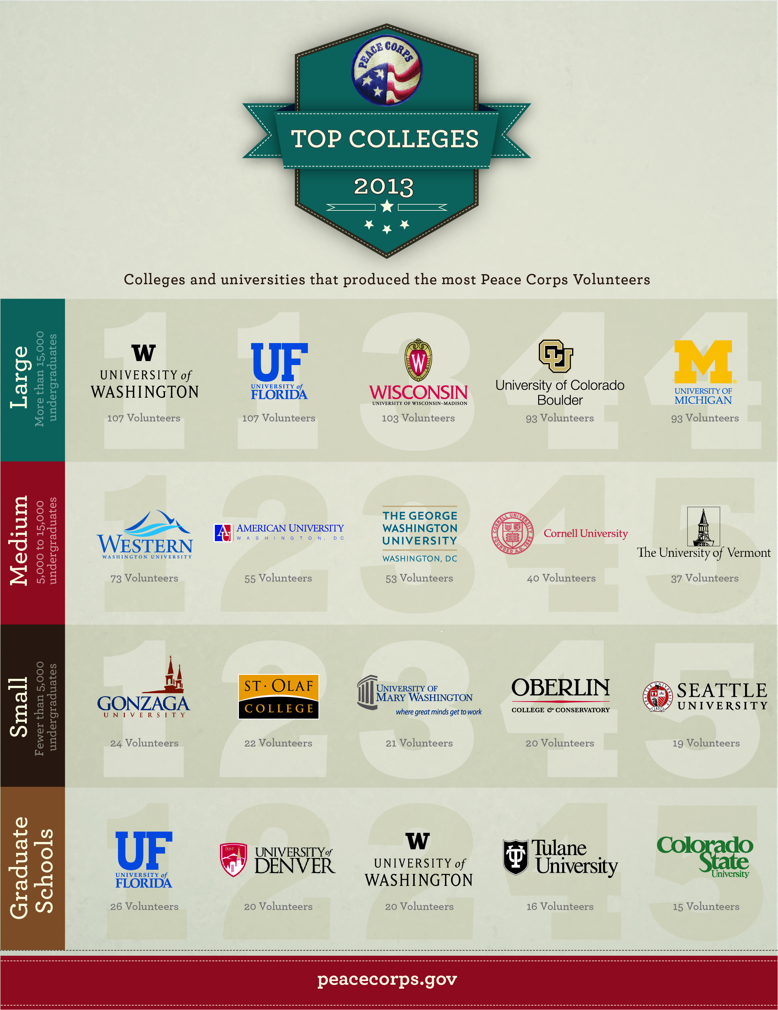 4 University Ranking Top Colleges