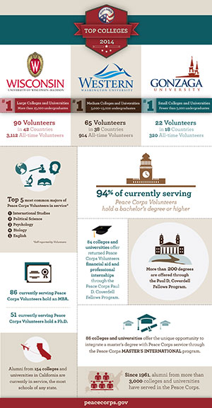 Top Colleges Info Graphic 2014